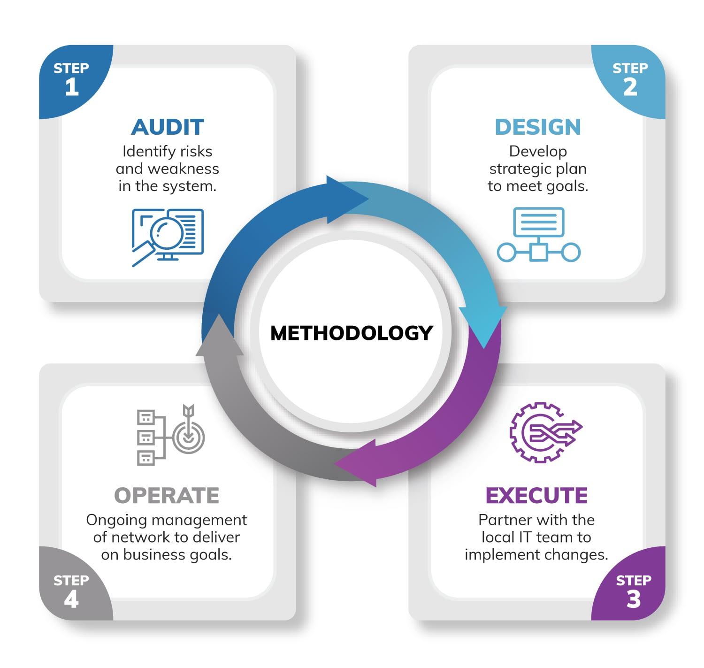 Network Upgrade Methodology